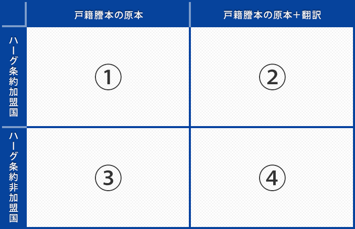 戸籍謄本に日本で「公証」「公印」「アポスティーユ」「領事認証」を取ってきてと言われて困っている方へ